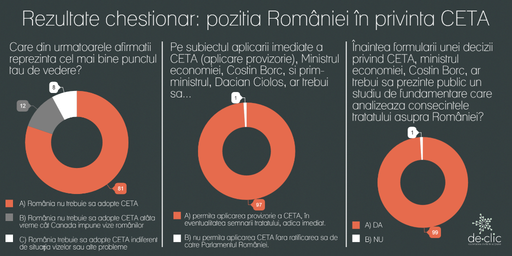 CETA: Un mesaj pe care Cioloș nu ar vrea să-l vadă