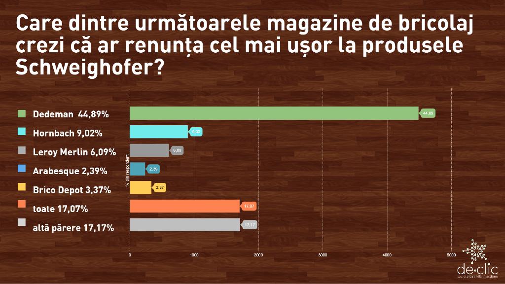 Părerea membrilor de-clic: Care magazin de bricolaj din România ar renunța cel mai ușor la lemnul de la Schweighofer și de ce?