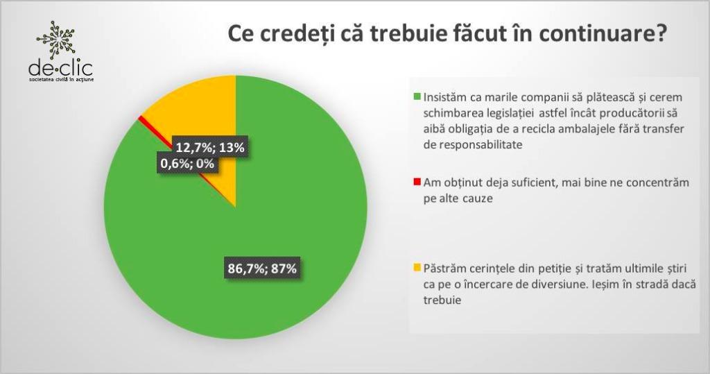 Membrii de-clic au decis cum să continuăm campania CORPORAȚIA FACE LEGISLAȚIA: ȘANTAJ LA PET!