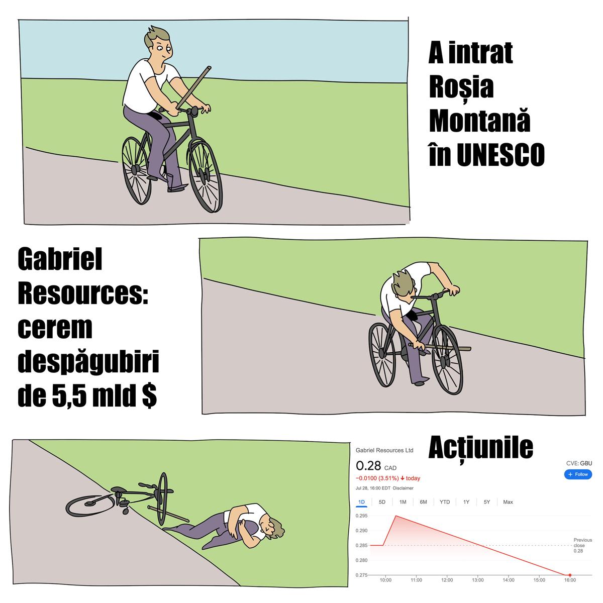 Analiza a impactului includerii în UNESCO a sitului Roșia Montană